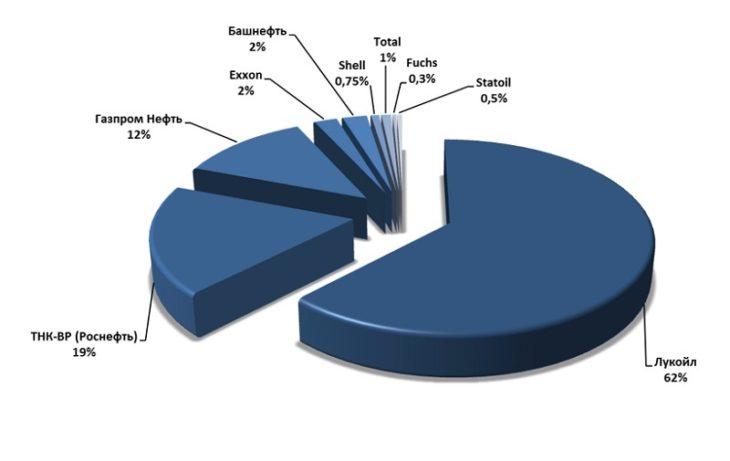 Диаграмма анализ основных поставщиков технических моторных минеральных масел