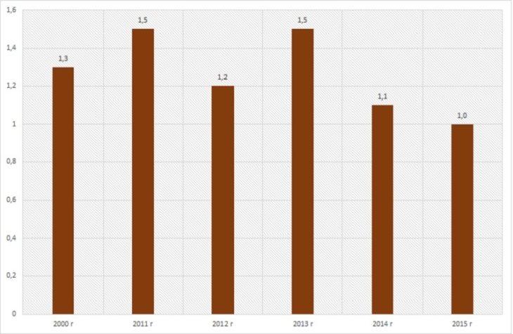 Диаграмма анализ объема торфодобычи по годам. Рынок торфа