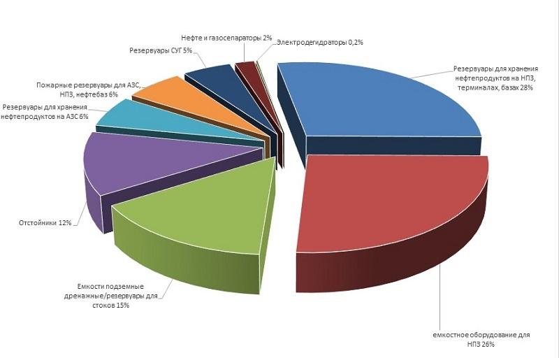 Диаграмма анализ структуры рынка емкостного оборудования