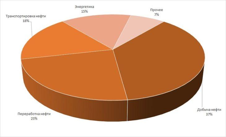 Диаграмма анализ структуры рынка нефтяных сорбентов по отраслям применения
