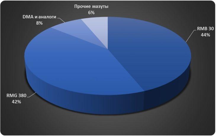 Диаграмма анализ основных судовых топлив