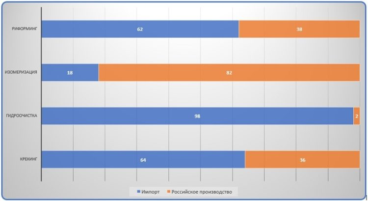Диаграмма анализ соотношения используемых на российских НПЗ катализаторов нефтепереработки импортного и отечественного производства по видам процессов
