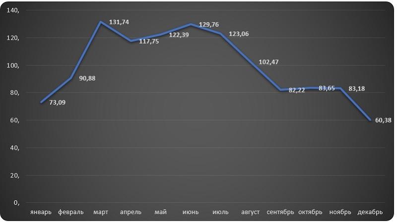 Диаграмма анализ индексов цен производителей мазута