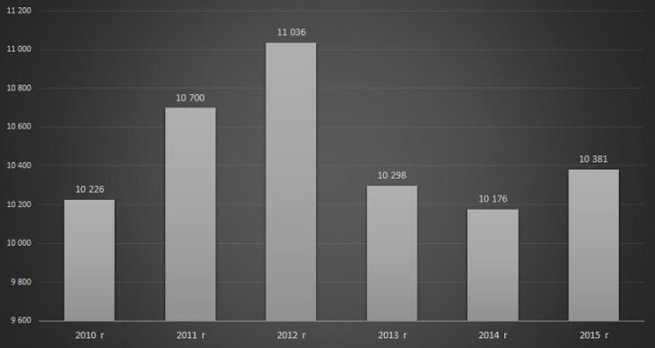 Диаграмма анализ объема и динамики производства серной кислоты и олеума в России