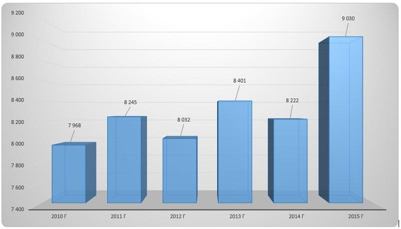 Диаграмма анализ динамики производства Рынок аммиачной селитры