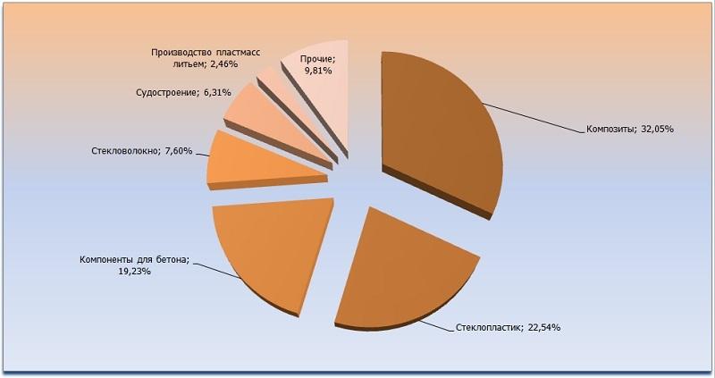 Диаграмма анализ областей применения для ненасыщенных жидких смол