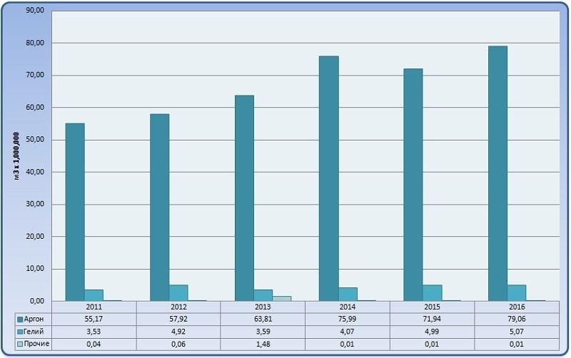 Диаграмма анализ объема и динамики производства основных видов благородных газов