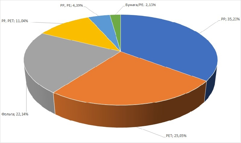 Диаграмма анализ структуры рынка гибкой упаковки