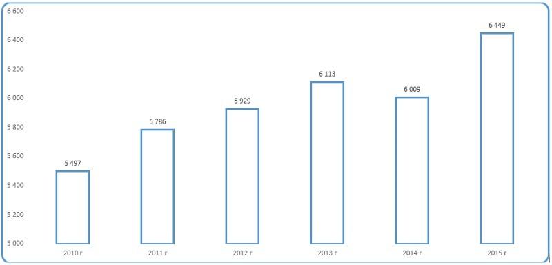 Диаграмма анализ динамики объемов производства мочевины (карбамида) предприятиями России