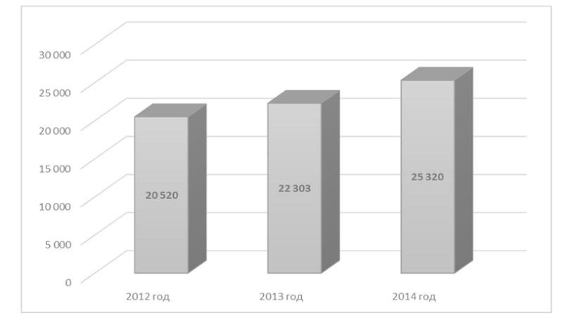 Диаграмма анализ объема российского рынка штампованной поковки