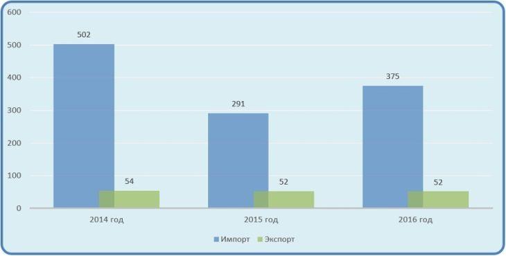 Диаграмма анализ российского импорта и экспорта аккумуляторов