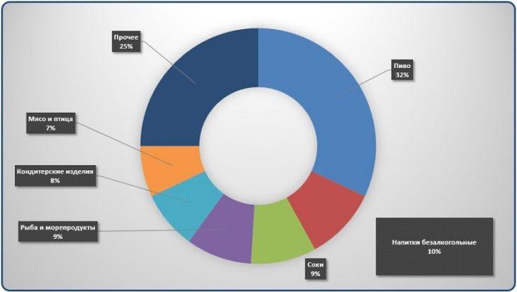 Диаграмма анализ объемов перевозок основных видов грузов вагонами для скоропортящихся продуктов