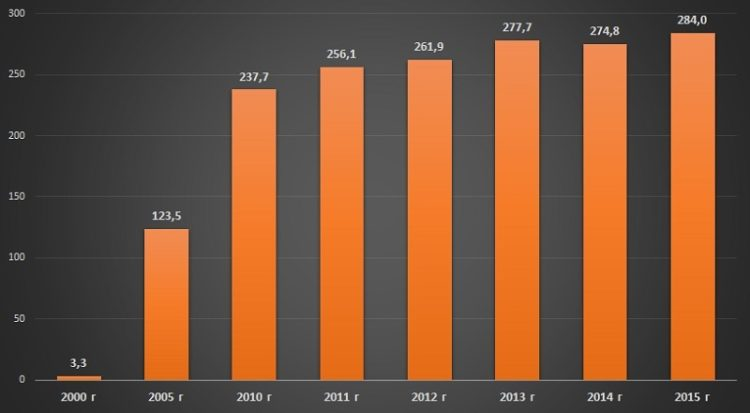 Диаграмма анализ количества абонентов мобильной телефонной сети