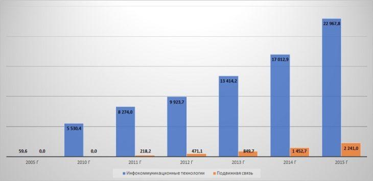 Диаграмма анализ объема информации, переданной от/к абонентам телекоммуникационных сетей через Интернет (ПБайт)