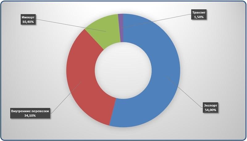 Диаграмма анализ долей видов сообщения при перевозке каменного угля