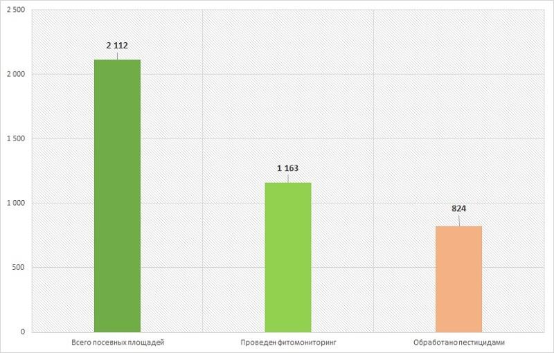 Диаграмма анализ результатов фитомониторинга посевов картофеля