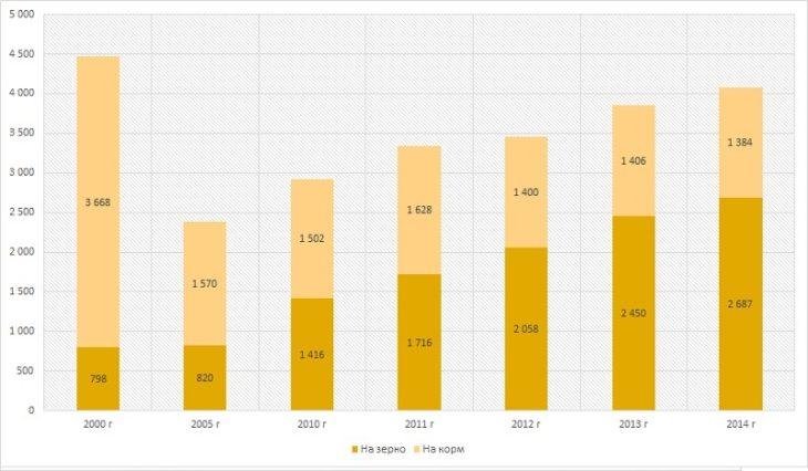 Диаграмма анализ динамики посевных площадей кукурузы