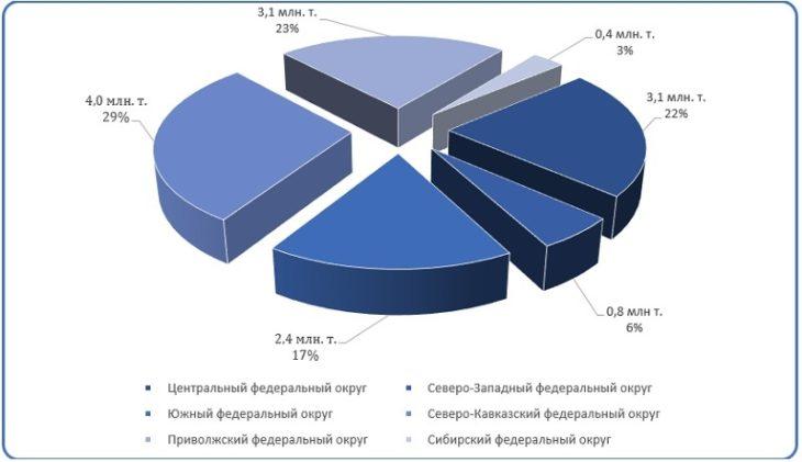 Диаграмма анализ производственных мощностей (добыча гипсового камня)