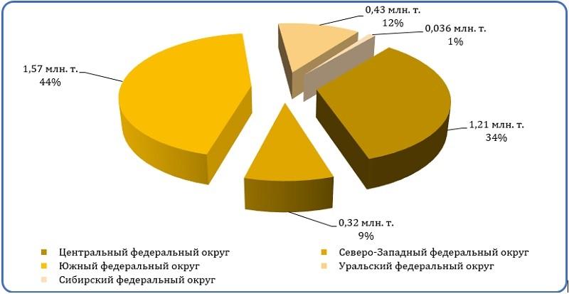 Диаграмма анализ распределения производственных мощностей (сухие строительные смеси)