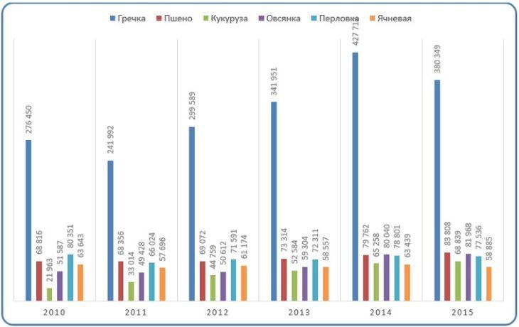 Диаграмма анализ объемов производства основных видов изделий из крупы