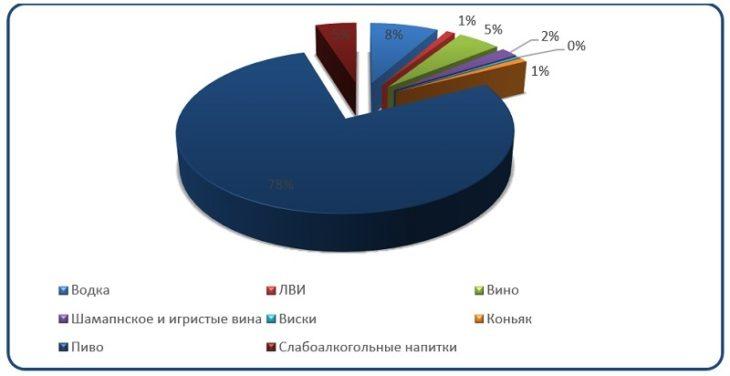 Диаграмма анализ структуры продажи алкогольных напитков и пива