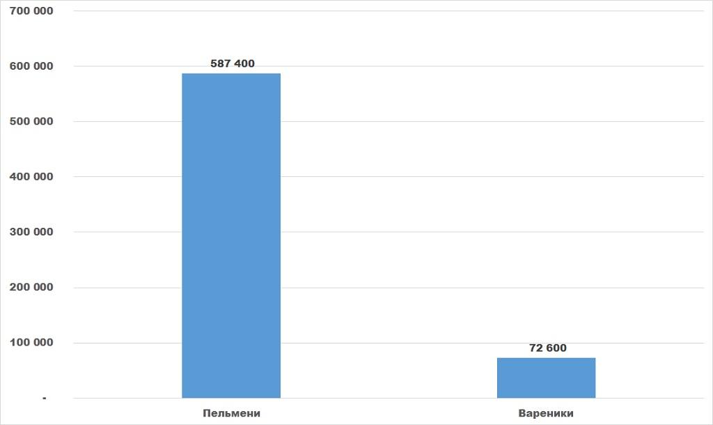 Диаграмма анализ структуры рынка макаронных изделий с начинкой