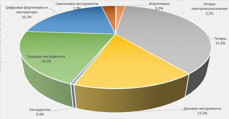 Диаграмма анализ Структура экспортно-импортных операций музыкальных инструментов