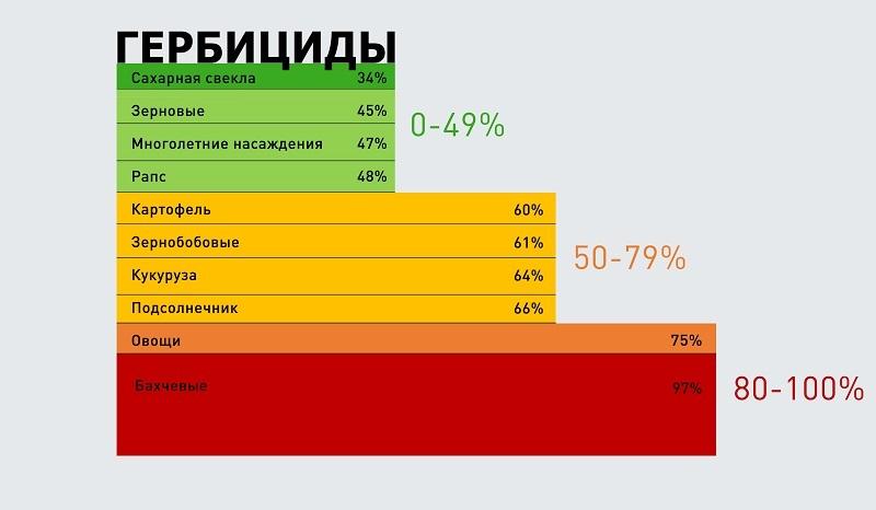 Диаграмма анализ зависимости от импортных гербицидов