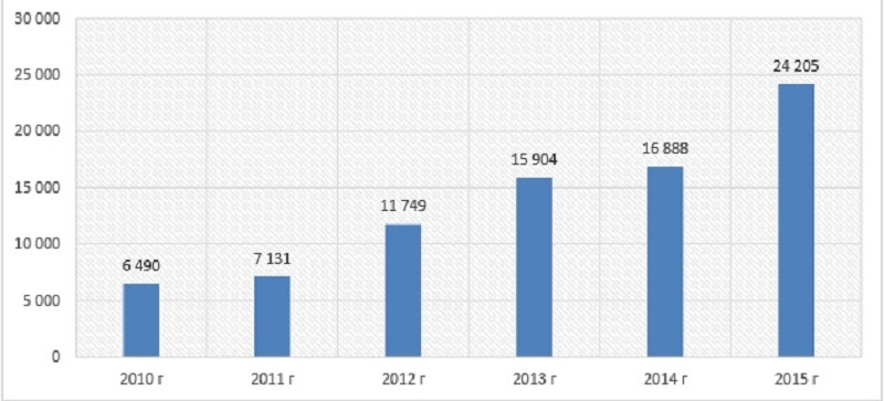 Диаграмма анализ объема отгруженных ХСЗР российскими заводами