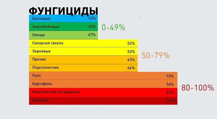 Диаграмма анализ зависимости от импортных фунгицидов