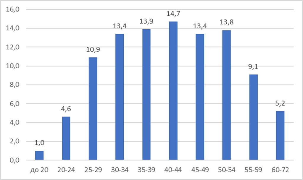 Диаграмма анализ распределения предпринимателей по возрастам