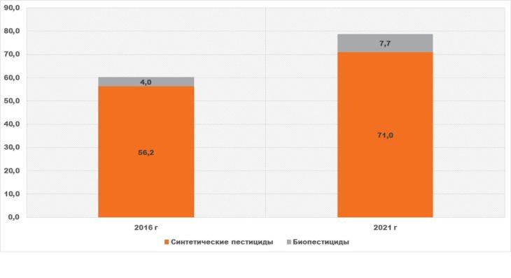 Диаграмма анализ прогноз мирового объема рынка пестицидов в 2021 году по сравнению с 2016 годом и увеличение доли биопестицидов