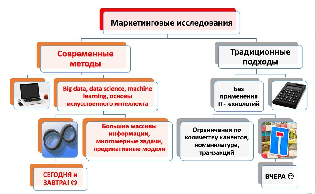Фото новейшие технологии маркетинговых исследований big data marketing