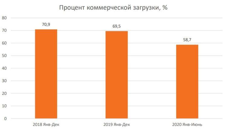 Фото процент коммерческой загрузки на грузовых авиалиниях. Рынок грузовых авиаперевозок