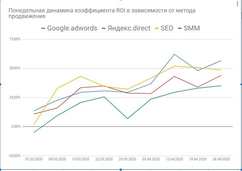 Фото инвестиции в рекламу. Анализ продаж на маркетплейсе