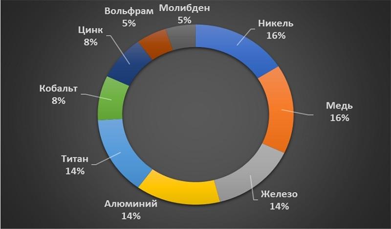 Диаграмма анализ долей производства основных видов чистых металлических нанопорошков