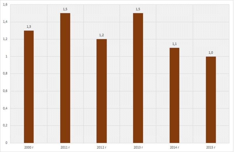 Диаграмма анализ объема торфодобычи по годам