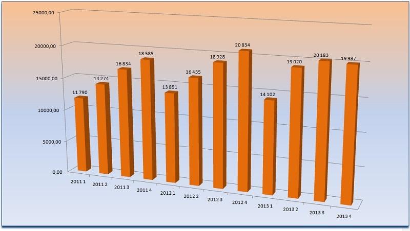 Диаграмма анализ поквартального объема и динамики российского рынка полиэфирных смол