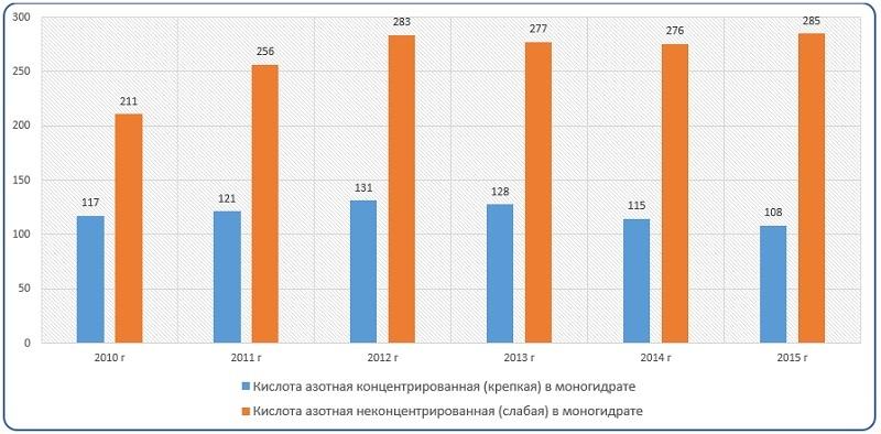 Диаграмма анализ объема и динамики производства в России концентрированной азотной кислоты