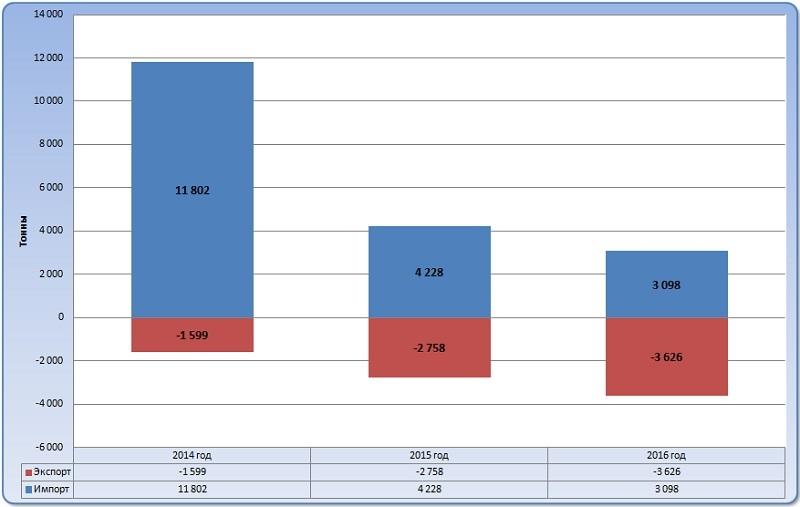 Диаграмма анализ объема и динамики экспортно-импортных операций благородных газов