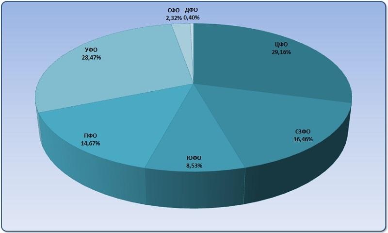 Диаграмма анализ распределения производства благородных газов