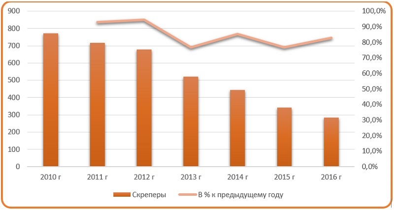 Фото анализ парка скреперов