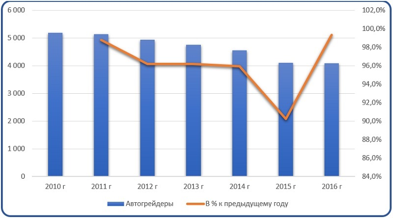 Фото анализ российского парка автогрейдеров