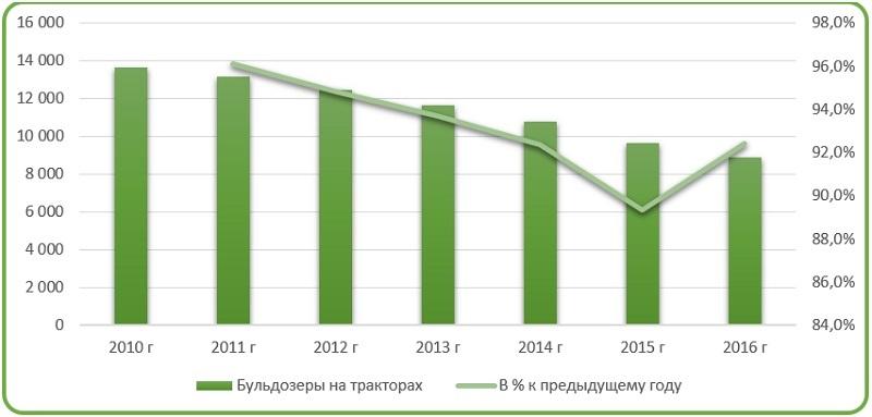 Фото анализ российского парка бульдозеров