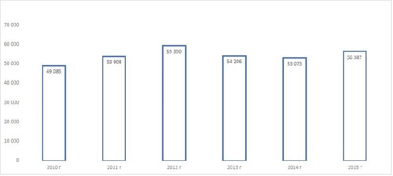 Диаграмма анализ объема и динамики производства полых стеклянных изделий