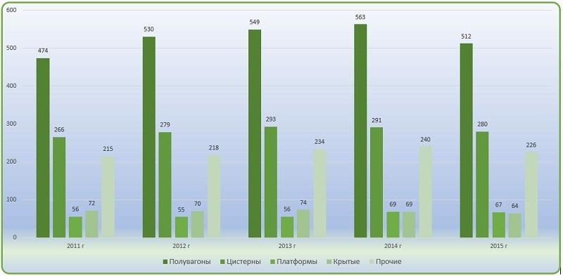 Диаграмма анализ структуры российского парка подвижного состава