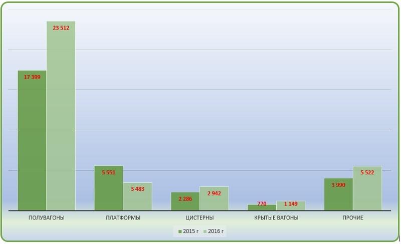 Диаграмма анализ производства подвижного состава