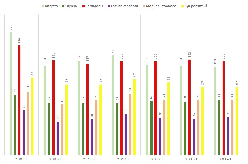 Диаграмма анализ посевных площадей овощей