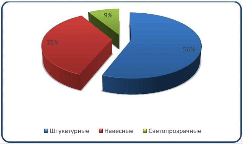Диаграмма анализ сегментации российского рынка фасадных материалов