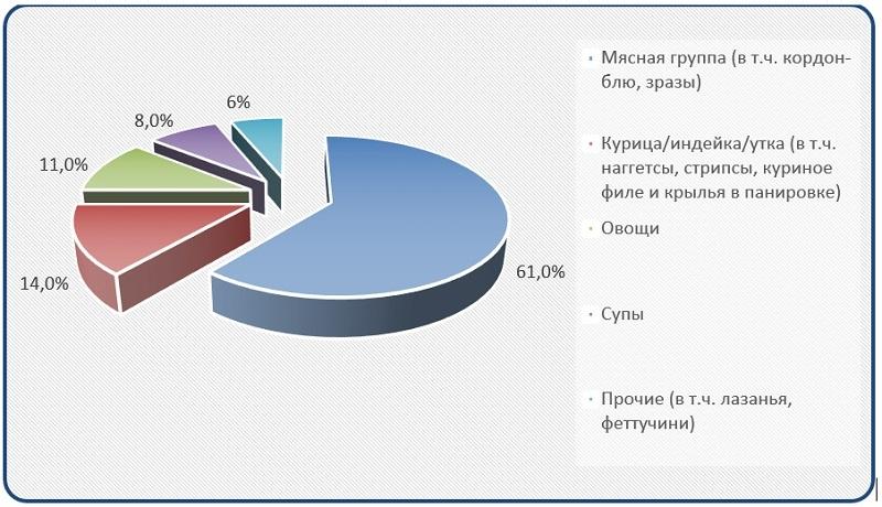 Диаграмма анализ структуры рынка по товарным группам